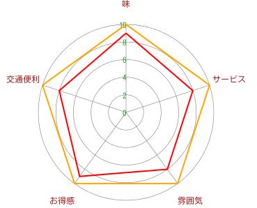 Beefman【ビーフマン】4号(浦東店)