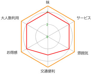 統計グラフ