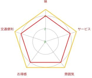 焼肉虎丸(仙霞店)