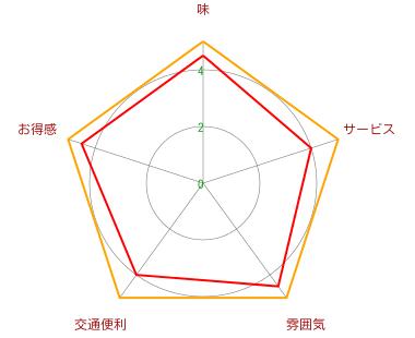 SALE&PEPE【サレ&ペペ】(日月光店)