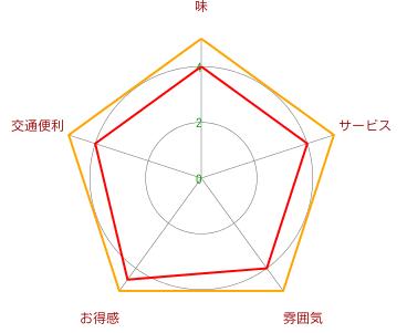 稲忠(INACHU)