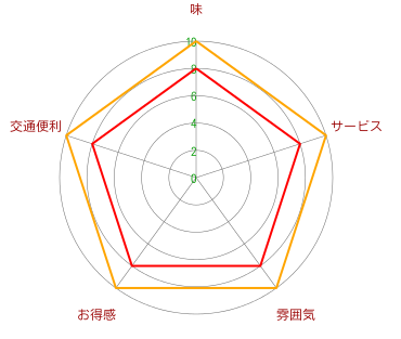 焼肉GT(仙地下店)