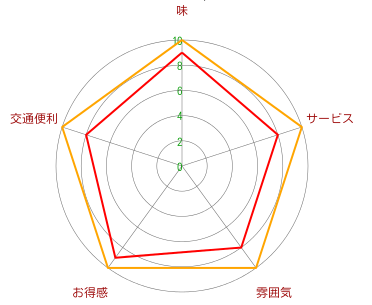 Beefman 3号(仙霞店)